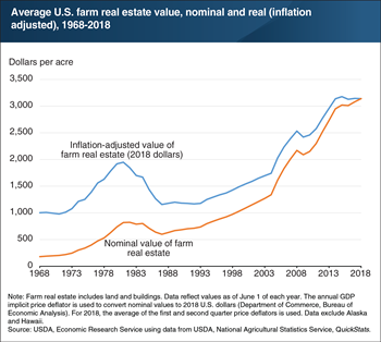 In 2018, U.S. average farm real estate value remains near 2015 historic high