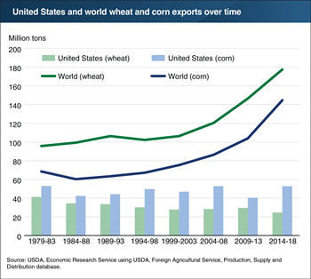 The United States is not capturing the growth in global grain trade