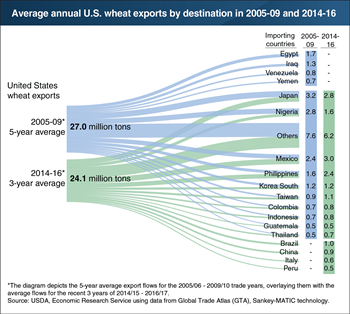 U.S. wheat exports have fallen over the last decade as competitors have taken up market share