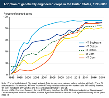Genetically engineered soybean, cotton, and corn seeds have become widely adopted
