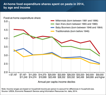 Millennials devote more of their at-home food budgets to pasta than older generations
