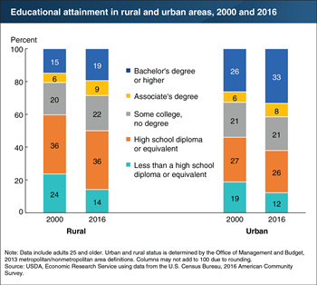 Rural education levels are increasing, but still lag behind urban areas