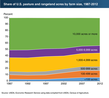 Pasture and rangeland have shifted to smaller farms over time