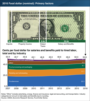 Labor's share of the retail food dollar was up to 50.6 cents in 2016, driven by Americans' appetite for eating out