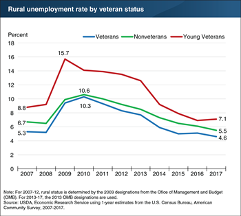 Unemployment rate for rural veterans at its lowest since before the Great Recession