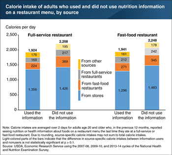 Adults who use nutrition information from restaurants consume fewer calories than those who do not