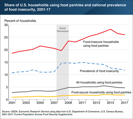 A chart showing share of U.S. households using food pantries and national prevalence of food insecurity, 2001-17