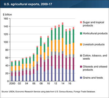 The composition of U.S. agricultural exports, by category, remained relatively stable in 2000-17