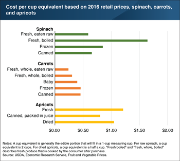 Fruit and vegetable costs vary by product and form