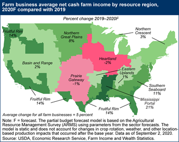 Farm business average net cash farm income by resource region, 2020F compared with 2019