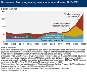 Government farm program payments to farm producers, 2010–20F