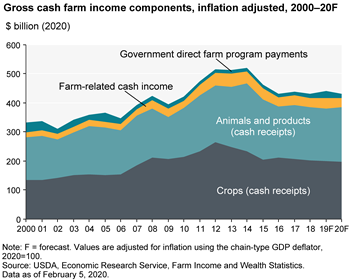 U.S. gross cash farm income relatively stable since 2016