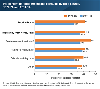 Declines in fat content have been largest for home-prepared food