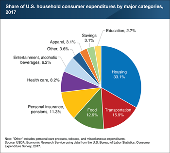 Food accounted for 12.9 percent of household spending in 2017