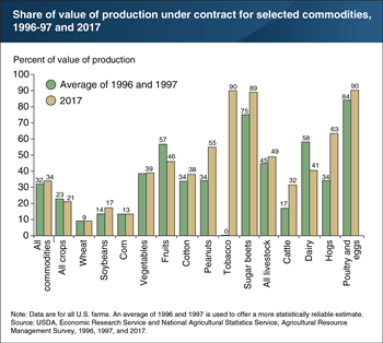 One-third of U.S. farm output is produced under contract, but the share differs by commodity