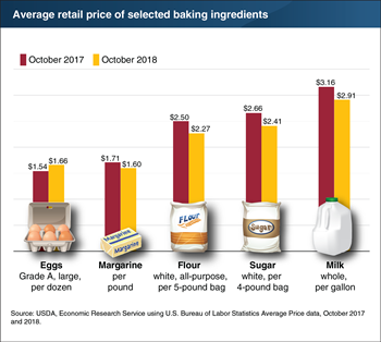 Prices for most baking ingredients decline in 2018