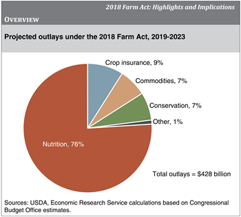 2018 Farm Act mandates spending of $428 billion over 5 years