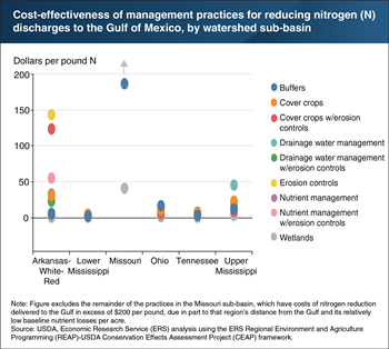 The costs of reducing nitrogen discharges to the Gulf of Mexico vary by region