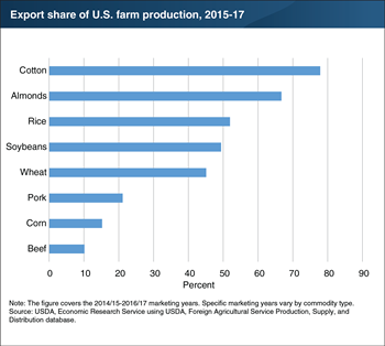 The United States exports a significant share of cotton and almond output, among other products