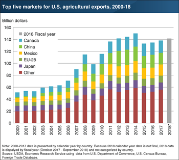 Five destinations accounted for 59 percent of all U.S. agricultural exports, by value, in 2017