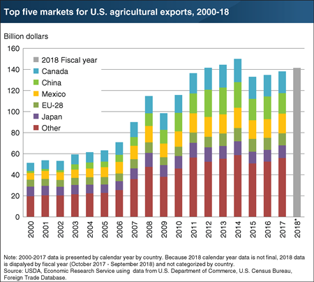 Chart shows top five markets for U.S. agricultural exports, 2000-18