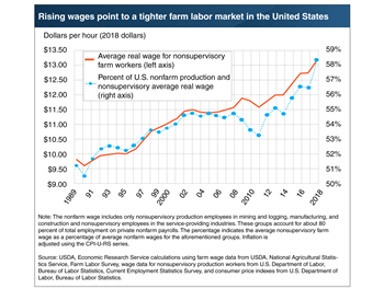 Rising wages point to a tighter farm labor market in the United States