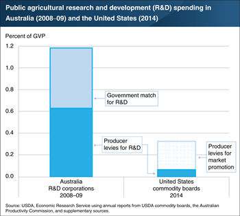 Government matching funds can incentivize producers to support agricultural research