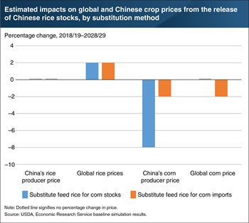 Use of excess Chinese rice stocks for feed use could affect global and Chinese rice and corn prices
