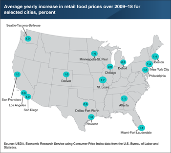 Inflation in grocery store food prices varies across U.S. metropolitan areas