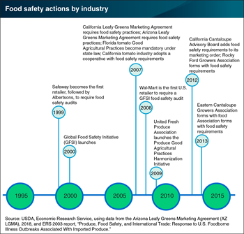 Food safety actions by the produce industry and commercial buyers have moved food safety practices forward