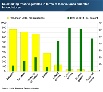 Amounts and rates of retail food loss vary by type of fresh vegetable