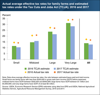 Had it been in effect in 2016 and 2017, the Tax Cuts and Jobs Act would have lowered average Federal income tax rates for farm households