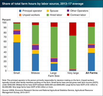 Smaller farms often rely on the principal operators and their spouses for labor, while larger farms rely on hired labor