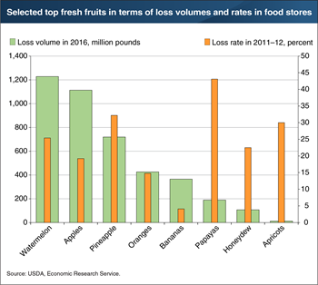 Food-loss quantities and rates for retailers differ among fresh fruits