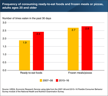 American adults consumed ready-to-eat foods more often in 2015–16 than in 2007–08