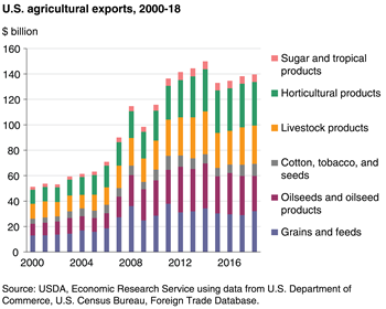 Image result for total value of us agricultural exports