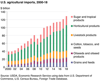 Nearly two-thirds of U.S. agricultural imports consist of horticultural and tropical products