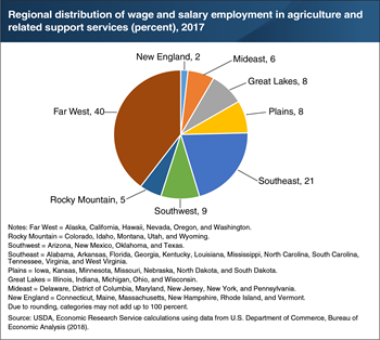Wage and salary employment in agriculture is most heavily distributed in the Far West and Southeastern United States