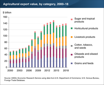 U.S. agricultural export value rose in 2018, but growth was limited by lower oilseed and oilseed product exports