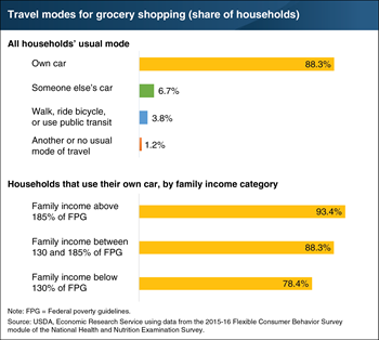 Nearly 9 in 10 U.S. households use their own car for their primary grocery shopping