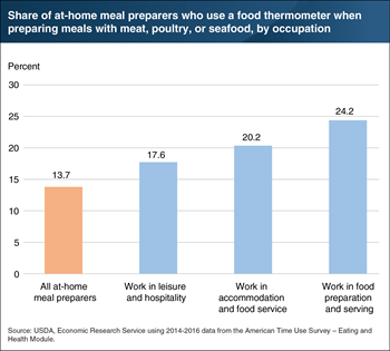 Foodservice employees are more likely to use a food thermometer at home