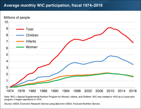 This chart shows the average monthly WIC participation, fiscal years 1974 to 2018.
