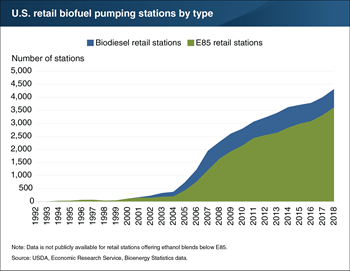 Biodiesel and E85 ethanol available at over 4,000 U.S. retail filling stations