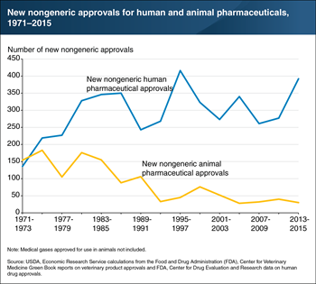 New nongeneric human drug approvals have increased while new animal drug approvals declined