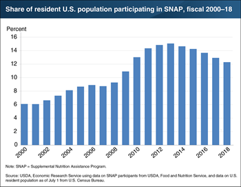 Slightly over 12 percent of U.S. residents participated in SNAP in 2018