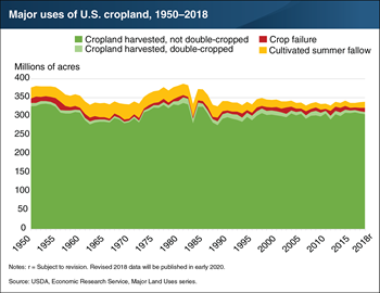 Harvested cropland declined by 2 million acres in 2018, coinciding with a rise in crop failure