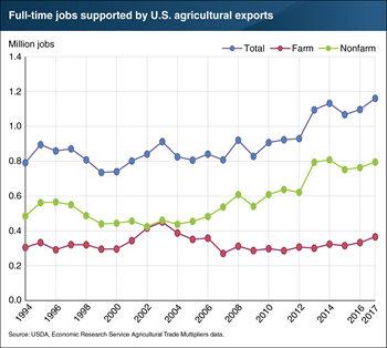 U.S. agricultural exports supported an estimated 1.2 million full-time jobs in 2017