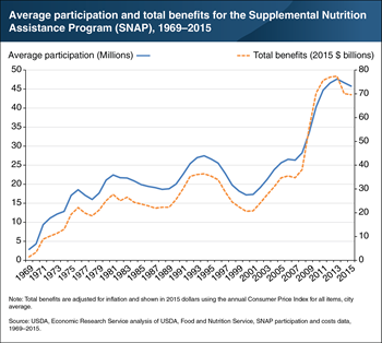 SNAP participation and benefits grew rapidly during and after the Great Recession