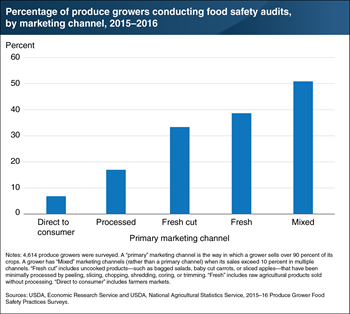 Produce growers' adoption of third-party food safety audits varies by primary marketing channel