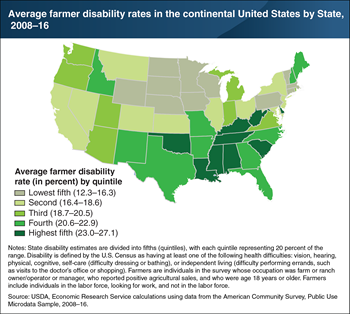 High rates of disability among farmers are concentrated in the South